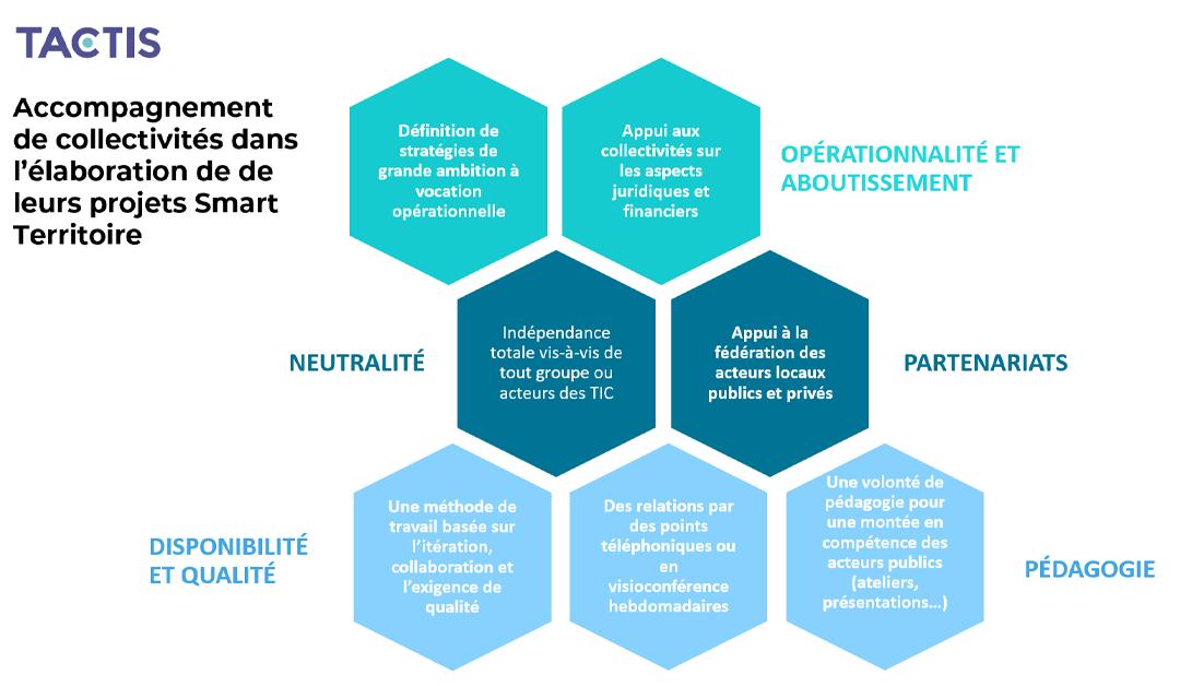 Tactis - transformation numérique - Accompagnement de collectivité territoriale