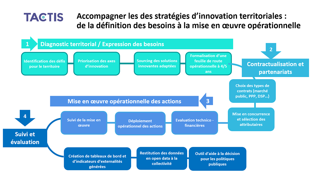 Tactis - Accompagenment des stratégies d'innovation territoriale