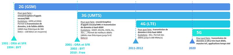 Tactis - L'évolution des réseaux 2G à la 5G