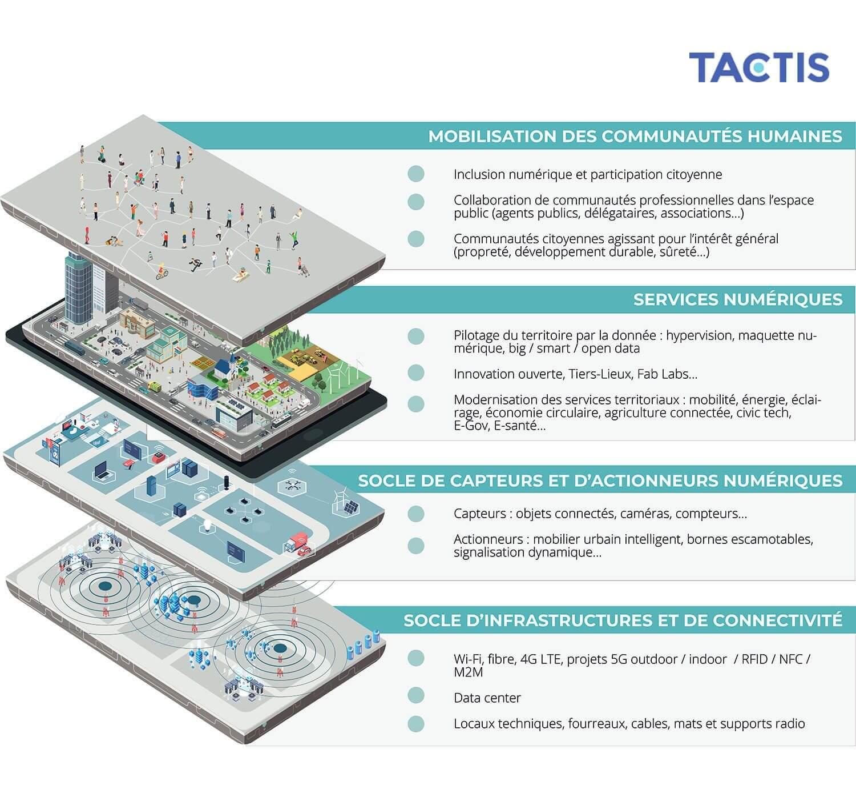 Tactis - Smart city et socle de connectivité