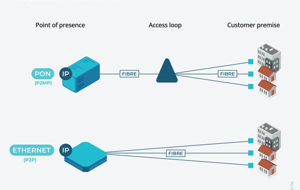 optical-network-FTTH
