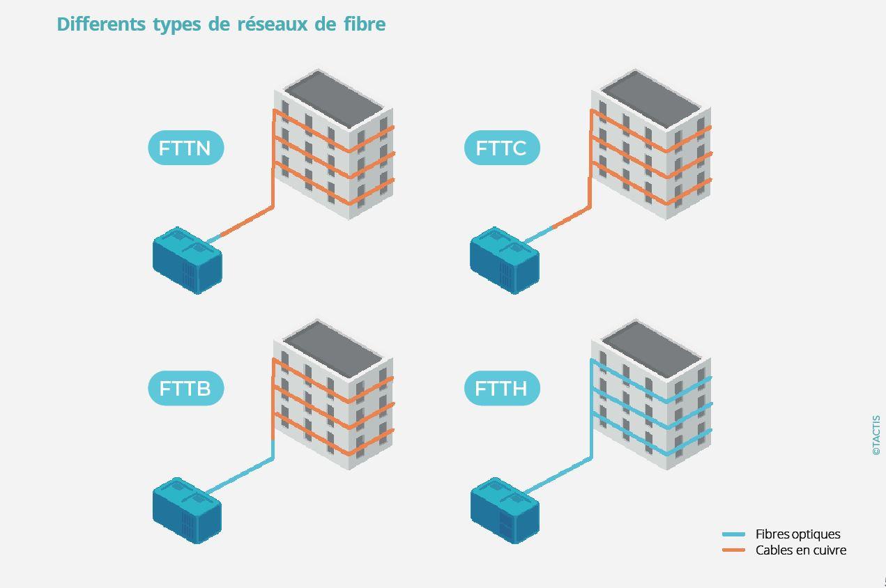 Types de fibre - Tactis