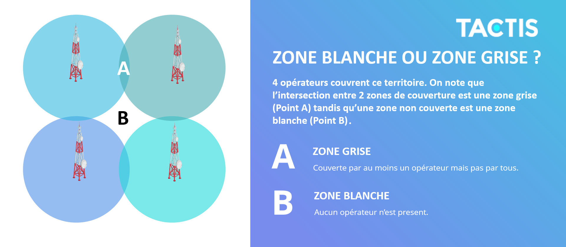 Tactis - Zone blanche ou zone grise ?