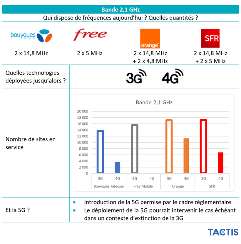 Tactis - Répartition des fréquences 2,1 GHz