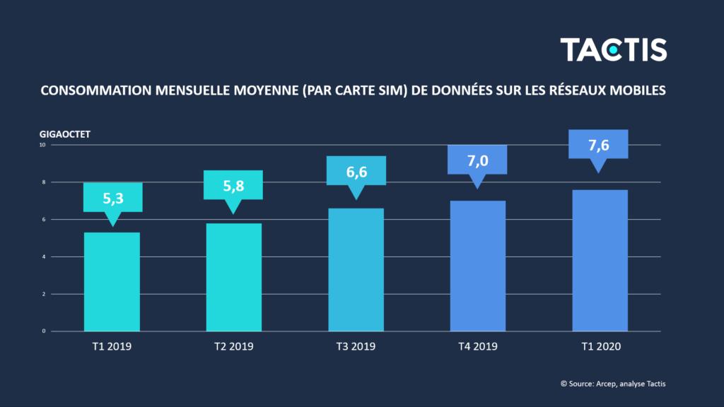 Tactis - Consommation moyenne des données sur les réseaux mobiles en gigaoctet