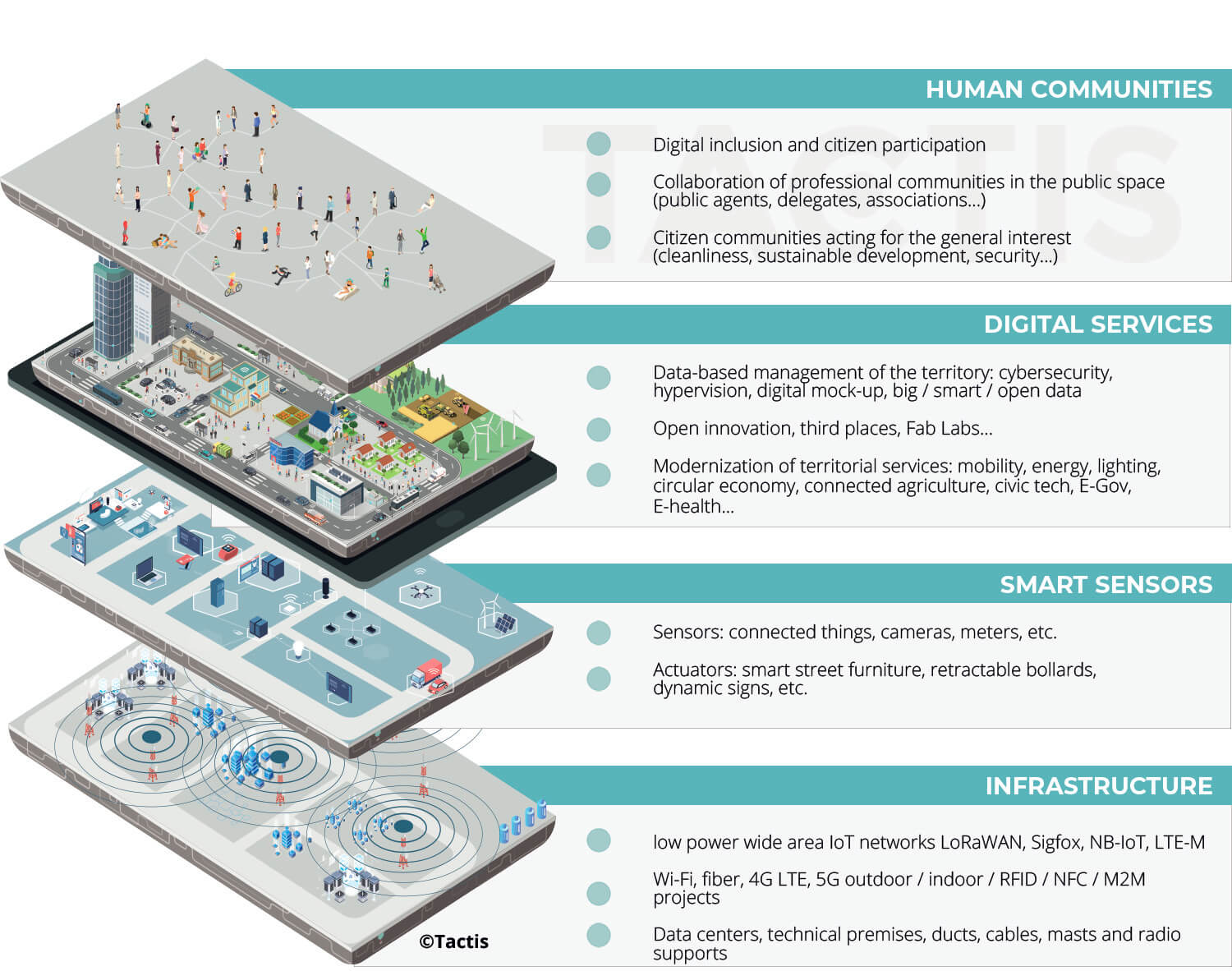 Smart City project France