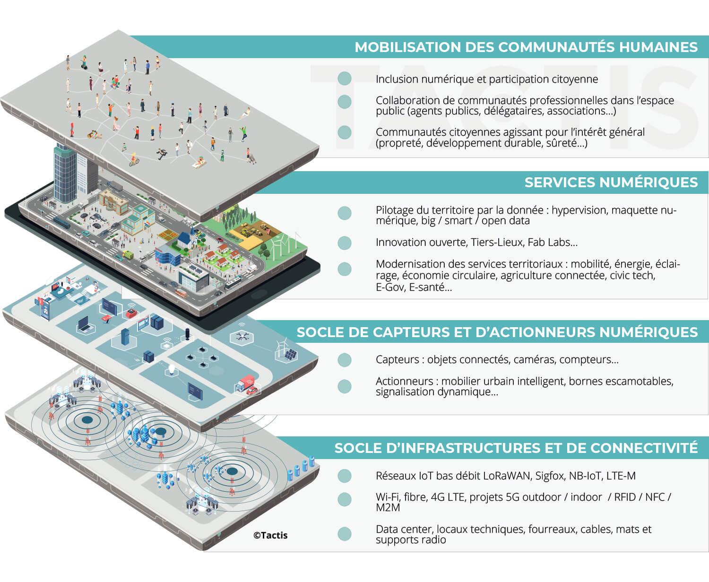 Projet Smart CIty en France