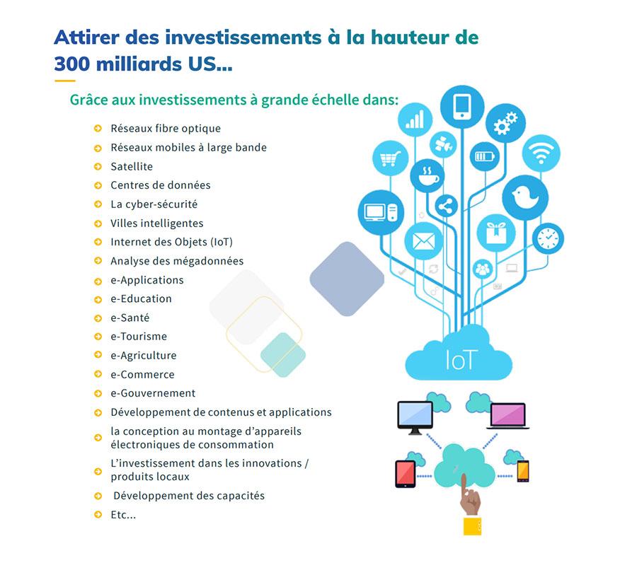Investissements-Smart-Africa